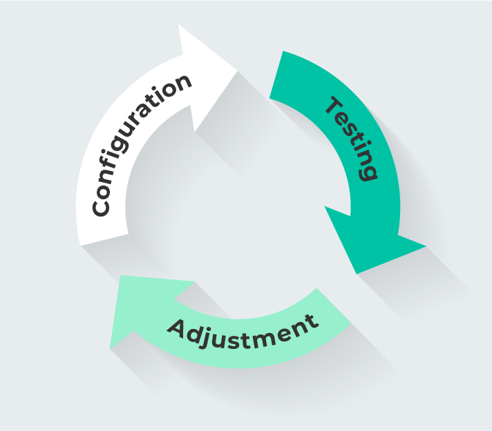 EDR management cycle